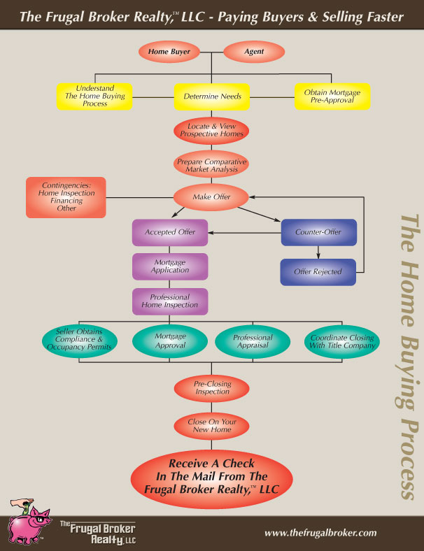 The Frugal Broker buying process flowchart