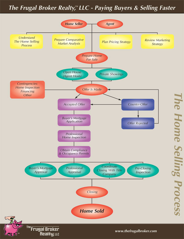 The Frugal Broker selling process flowchart