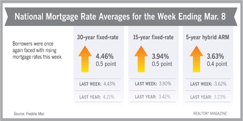 Mortgage Rates Tick Up for 9th Straight Week