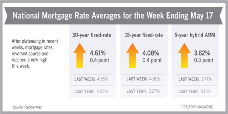 Rates Hit Highest Level in Seven Years