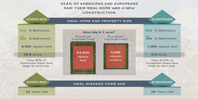 Survey: Americans' Ideal Home