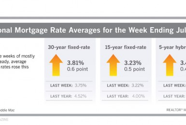 Mortgage rate averages as of July 19, 2019