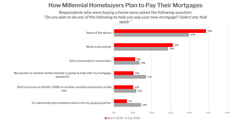 More Millennials Paying Mortgages Themselves: 'We've Got This'