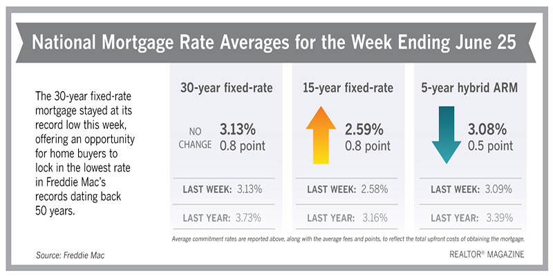 Mortgage Rates Remain at All-Time Low